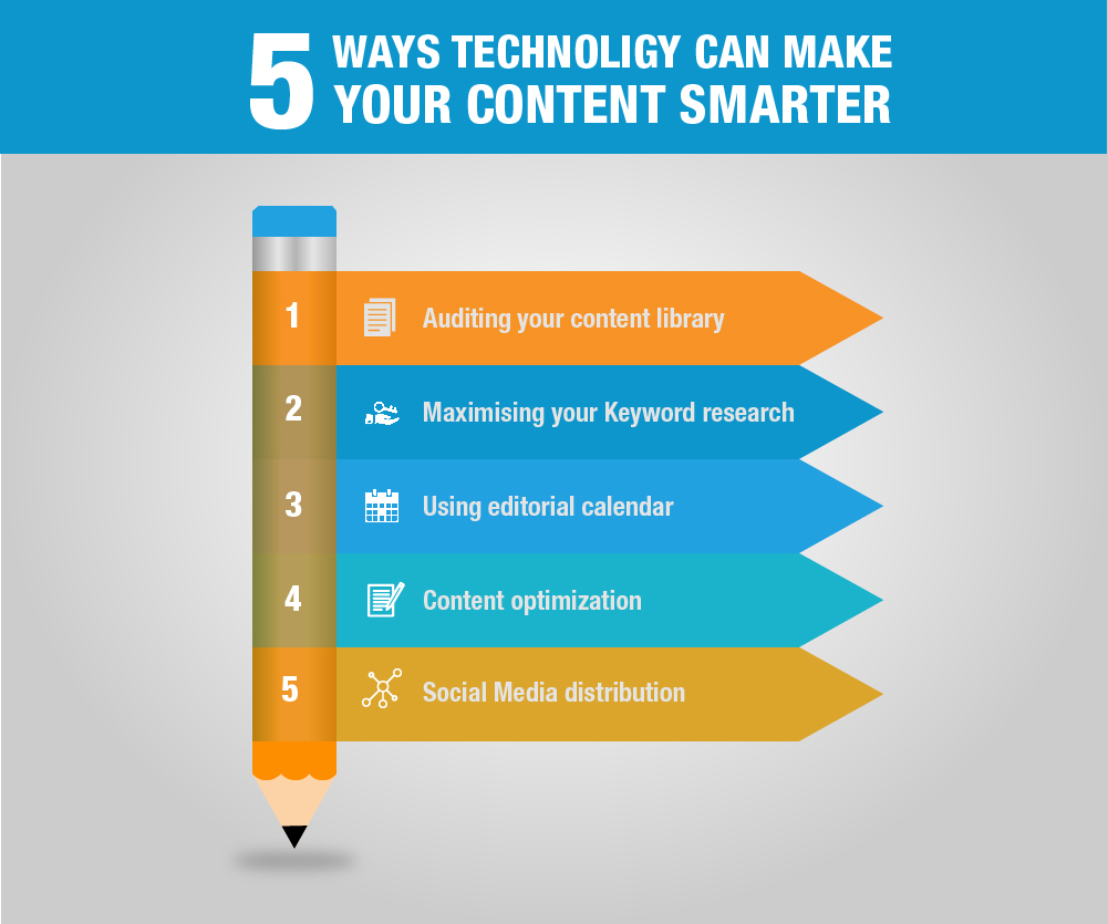 5 Ways Technology can make your content smarter